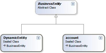Microsoft Dynamics CRM 4.0 Class Structure