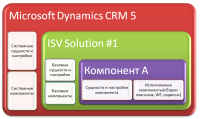 Solution Management in CRM5